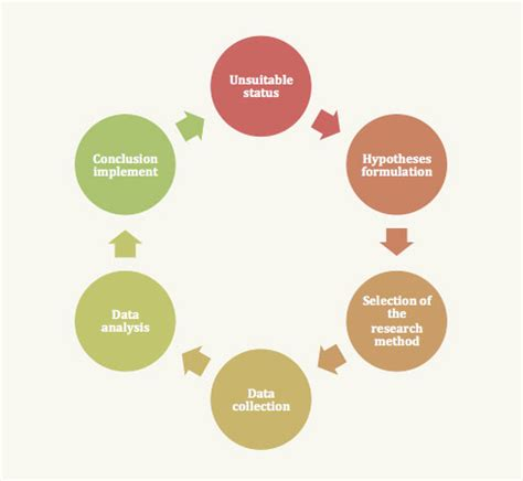 How to do data analysis for action research paper