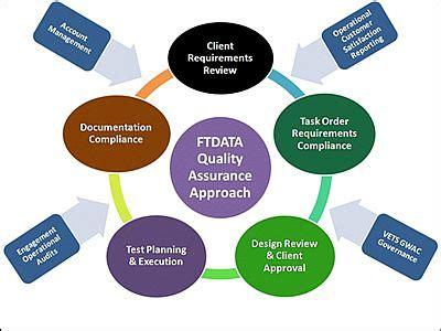 Quality Assurance Resume samples - VisualCV