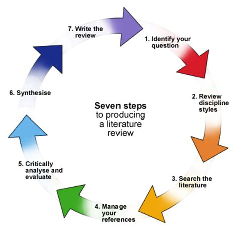 Data Analysis - Research-Methodology